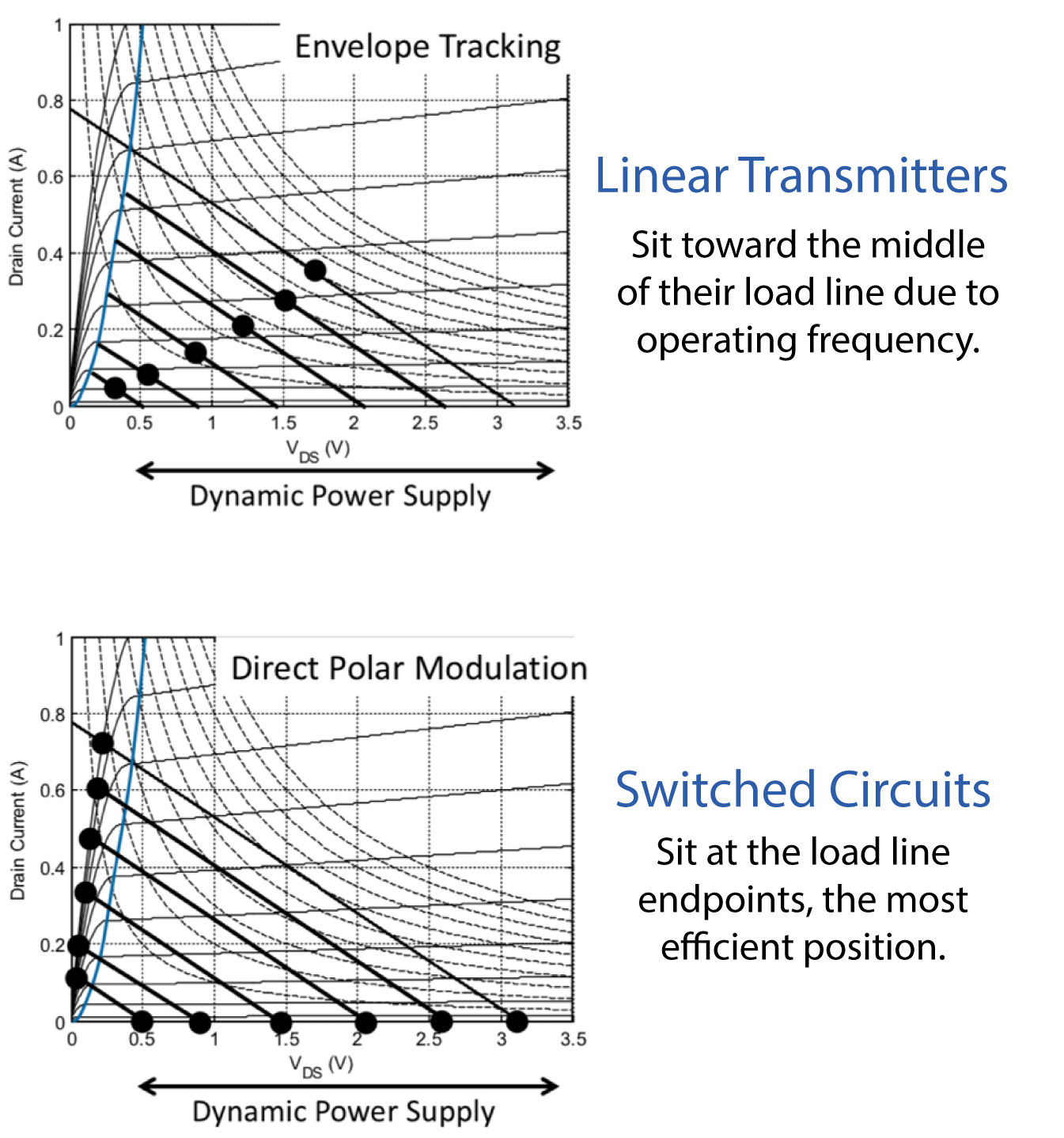 Comparing IV Curves between Linear Transmitters and Switched Circuits.