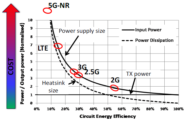 Circuit Energy Efficiency vs. Output Power for every cellular generation